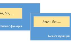 Аспектно-ориентированное программирование, Spring AOP