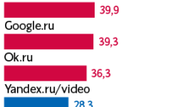 Mail.Ru назвала «абсурдным» рейтинг сайтов от «Яндекса» и требует удалить из него свои бренды