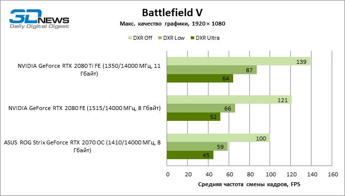 Фото Новая статья: Проверяем слухи: тестирование трассировки лучей в Battlefield V