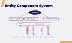 Общая игровая логика на клиенте и сервере