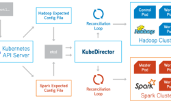 [Перевод] KubeDirector — простой способ запускать сложные stateful-приложения в Kubernetes