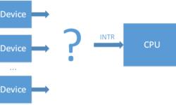 Прерывания от внешних устройств в системе x86. Эволюция контроллеров прерываний