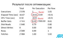 Проактивная оптимизация производительности БД Oracle