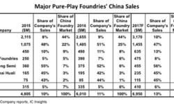 В 2019 году в Китае начнёт внедряться «национальный» 14-нм FinFET техпроцесс