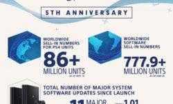 За 5 лет Sony продала 86 млн PS4