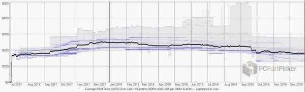 Цена комплекта DDR4-3000 4x4GB за последние 18 месяцев
