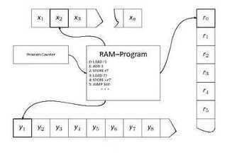 Фото Проектирование процессора (CPU Design) RAM-машина