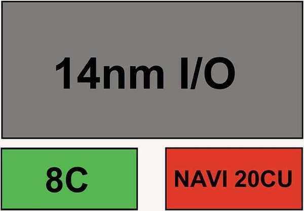Ryzen 5 3600G — три чипа под одной упаковкой: 7-нм 8-ядерный CPU, 7-нм GPU, 14-нм модуль I/O