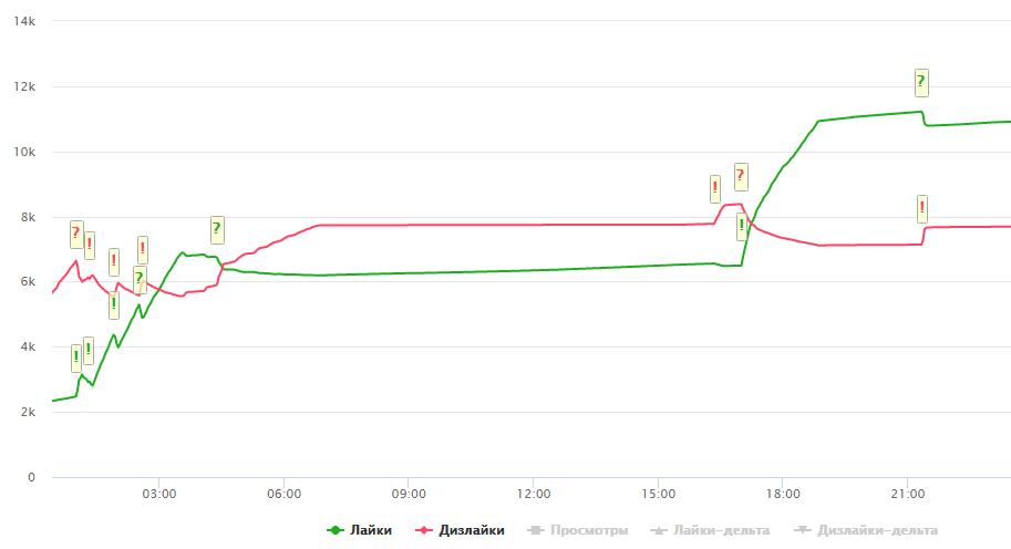 График изменения количества лайков и дизлайков