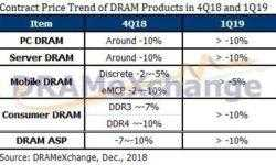 DRAMeXchange: цены на память DRAM пошли вниз и резко снизятся ещё до апреля