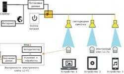 [Перевод] Li-Fi: Будущее интернета