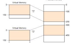 [Перевод] Пишем операционную систему на Rust. Страничная организация памяти