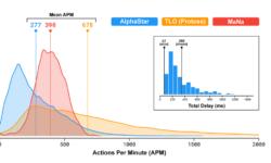[Перевод] Сверхчеловеческую скорость AlphaStar внедрили как заплатку для ошибки имитационного обучения?