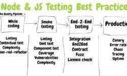 [Перевод] Тестирование Node.js-проектов. Часть 1. Анатомия тестов и типы тестов
