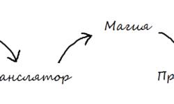 Пишем свой язык программирования, часть 3: Архитектура транслятора. Разбор языковых структур и математических выражений