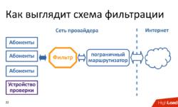 Технические аспекты блокировки интернета в России. Проблемы и перспективы
