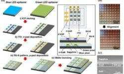Вертикальные транзисторы многократно улучшат разрешение MicroLED