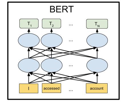 Фото [Из песочницы] BERT — state-of-the-art языковая модель для 104 языков. Туториал по запуску BERT локально и на Google Colab