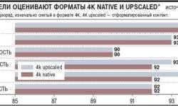 Зрители не могут отличить нативную картинку 4K от интерполяции