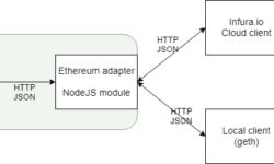 Адаптер для работы с блокчейн Ethereum для платформы данных InterSystems IRIS