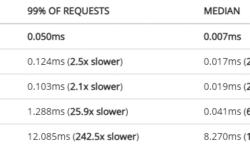 Google не будет блокировать сторонние блокировщики рекламы в браузере Chromium