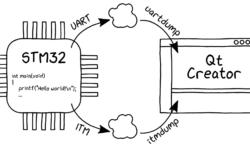 [Из песочницы] Перенаправляем printf() из STM32 в консоль Qt Creator