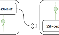 [Из песочницы] VPN без VPN или рассказ об нетрадиционном использовании SSH