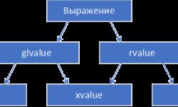 Категории выражений в C++
