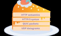 [Перевод] HTTP/3: от корней до кончиков