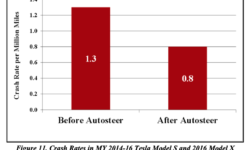 Серьёзные математические ошибки NHTSA позволили Tesla заявить о безопасности автопилота