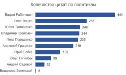 Говорит и показывает: отличается ли риторика популярных украинских политиков?