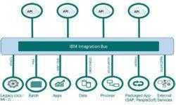 [Из песочницы] IBM Integration Bus и с чем его едят