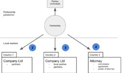 [Из песочницы] Как просто юридически организовать свой стартап в форме простого товарищества