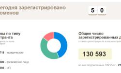[Из песочницы] Как я НЕ просканировал Белорусский интернет