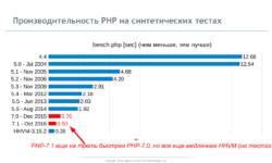 Как мы сделали PHP 7 в два раза быстрее PHP 5