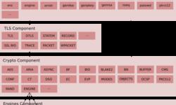 [Перевод] Стратегическая архитектура OpenSSL