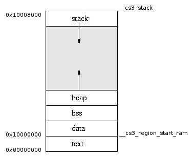 Фото Простейшее профилирование памяти на STM32 и других микроконтроллерах