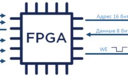 Python и FPGA. Тестирование