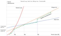 Сюрпризы планировщика запросов в БД PostgreSQL