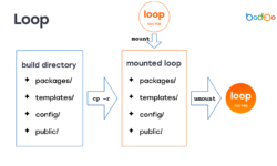 5 способов деплоя PHP-кода в условиях хайлоада
