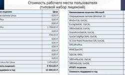 Импортозамещение, или как «Вертолеты России» сделали что-то не так