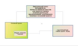 [Из песочницы] Создание системы расширения на библиотеке Qt