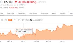 Курс акций AMD: второе полугодие станет моментом истины