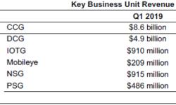 Квартальный отчёт Intel: объёмы выпуска 10-нм процессоров в этом году будут выше запланированных