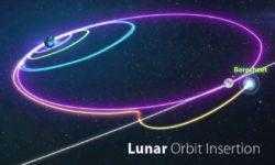 Лунная миссия «Берешит» — 4 апреля 2019 совершен переход на лунную орбиту, впереди 7 дней полета, 6 маневров и 1 посадка