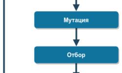 Optlib. Реализация генетического алгоритма оптимизации на Rust