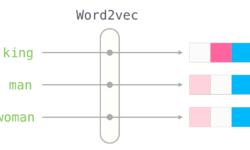 [Перевод] Word2vec в картинках