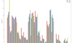 Прорабатываем навык использования группировки и визуализации данных в Python