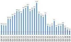 Sony Mobile на дне: зафиксированы рекордно низкие поставки смартфонов Xperia