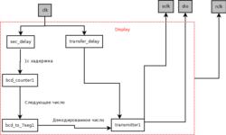 Управление семисегментным дисплеем с помощью ПЛИС